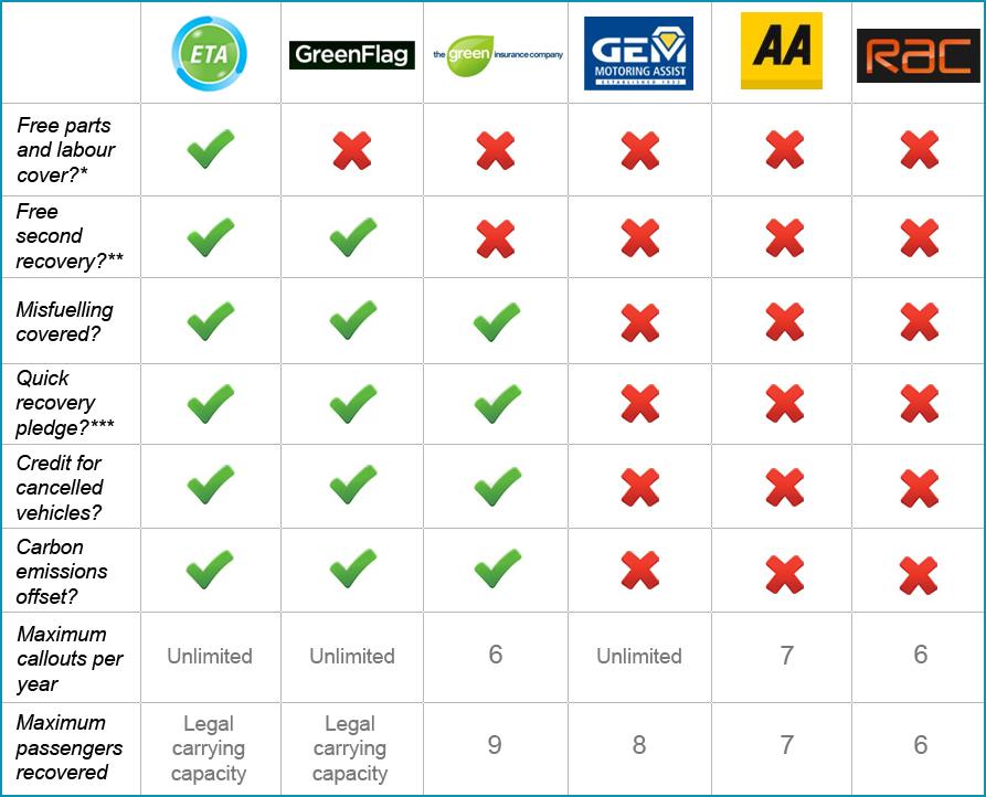 Top 10 Car Insurance  Best Car Insurance Comparison