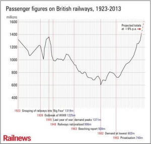 Passenger Miles Britain Better