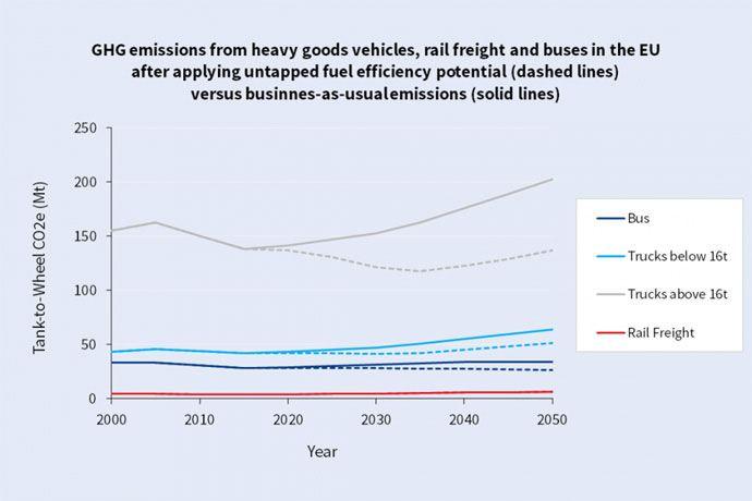 HGV emissions