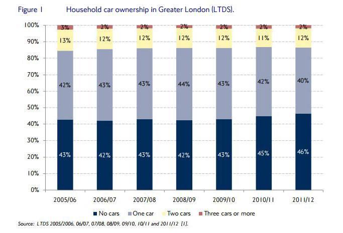 Car ownership London