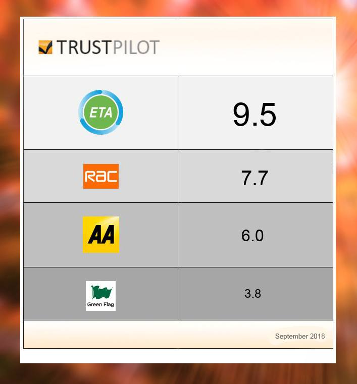 Trustpilot reviews September 2018