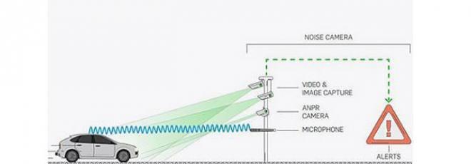 noise camera